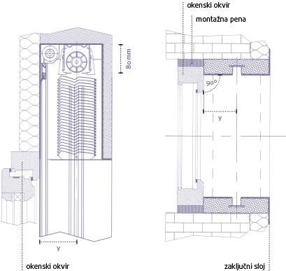 Izvedba sistema SELECT z integriranim rolo komarnikom
